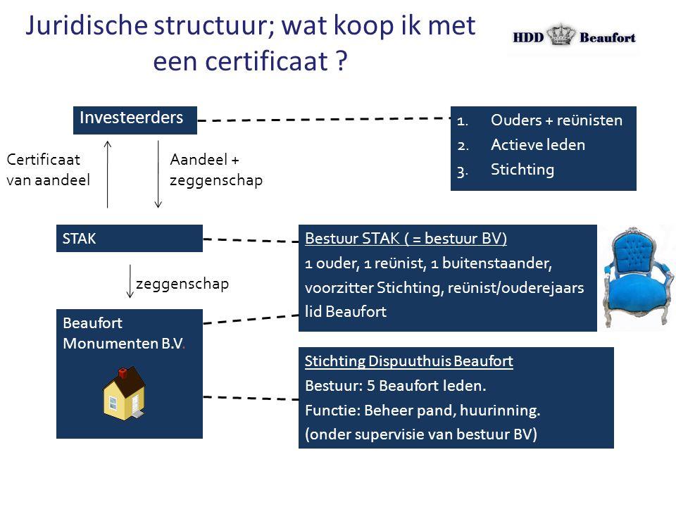 Juridische structuur; wat koop ik met een certificaat ? Investeerders Certificaat van aandeel Aandeel + zeggenschap STAK zeggenschap Beaufort Monument