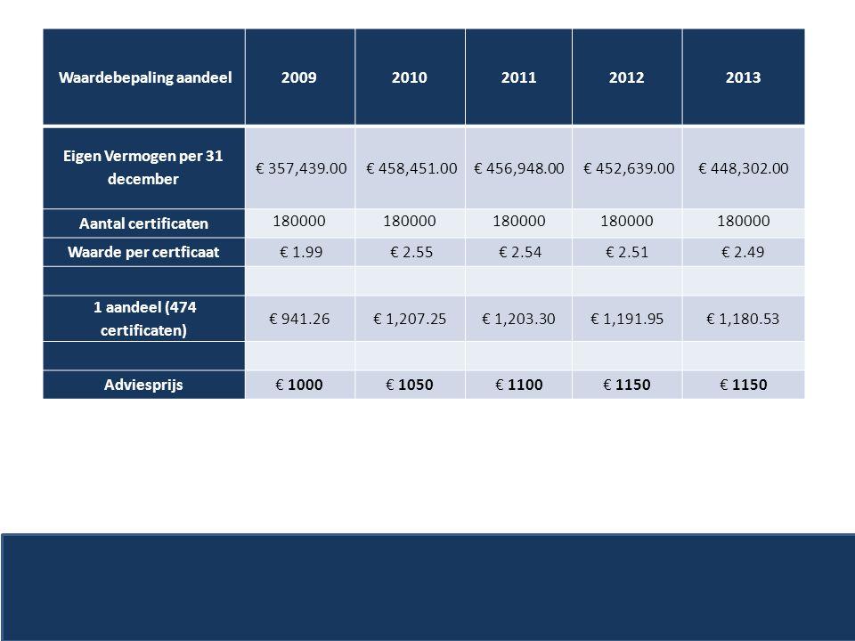 Waardebepaling aandeel20092010201120122013 Eigen Vermogen per 31 december € 357,439.00 € 458,451.00 € 456,948.00 € 452,639.00€ 448,302.00 Aantal certi