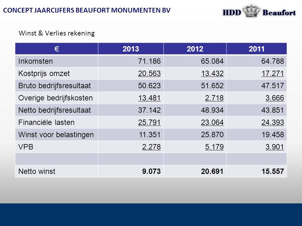 CONCEPT JAARCIJFERS BEAUFORT MONUMENTEN BV €201320122011 Inkomsten71.18665.08464.788 Kostprijs omzet20.56313.43217.271 Bruto bedrijfsresultaat50.62351