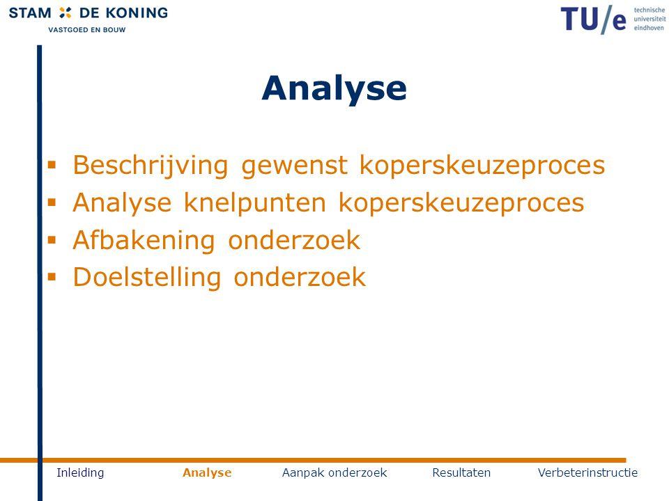 Analyse InleidingAnalyseAanpak onderzoekResultatenVerbeterinstructie  Beschrijving gewenst koperskeuzeproces  Analyse knelpunten koperskeuzeproces 