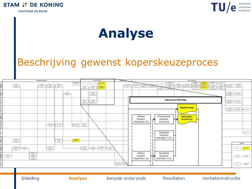 Analyse Beschrijving gewenst koperskeuzeproces InleidingAnalyseAanpak onderzoekResultatenVerbeterinstructie