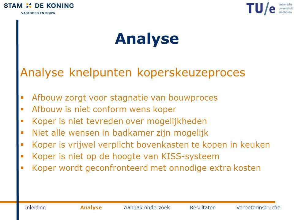 Analyse InleidingAnalyseAanpak onderzoekResultatenVerbeterinstructie Analyse knelpunten koperskeuzeproces  Afbouw zorgt voor stagnatie van bouwproces