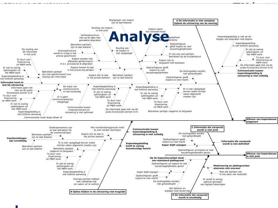 InleidingAnalyseAanpak onderzoekResultatenVerbeterinstructie Analyse
