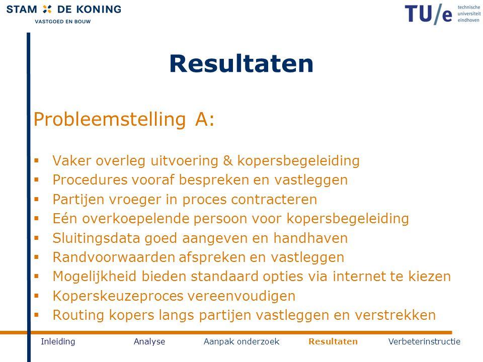 Resultaten InleidingAnalyseAanpak onderzoekResultatenVerbeterinstructie Probleemstelling A:  Vaker overleg uitvoering & kopersbegeleiding  Procedure