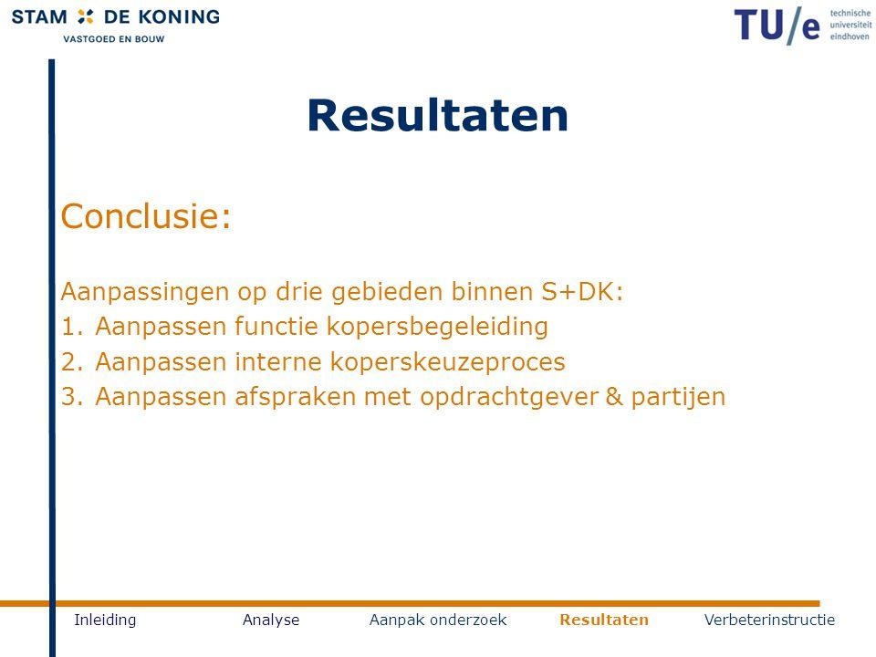 Resultaten InleidingAnalyseAanpak onderzoekResultatenVerbeterinstructie Conclusie: Aanpassingen op drie gebieden binnen S+DK: 1.Aanpassen functie kope