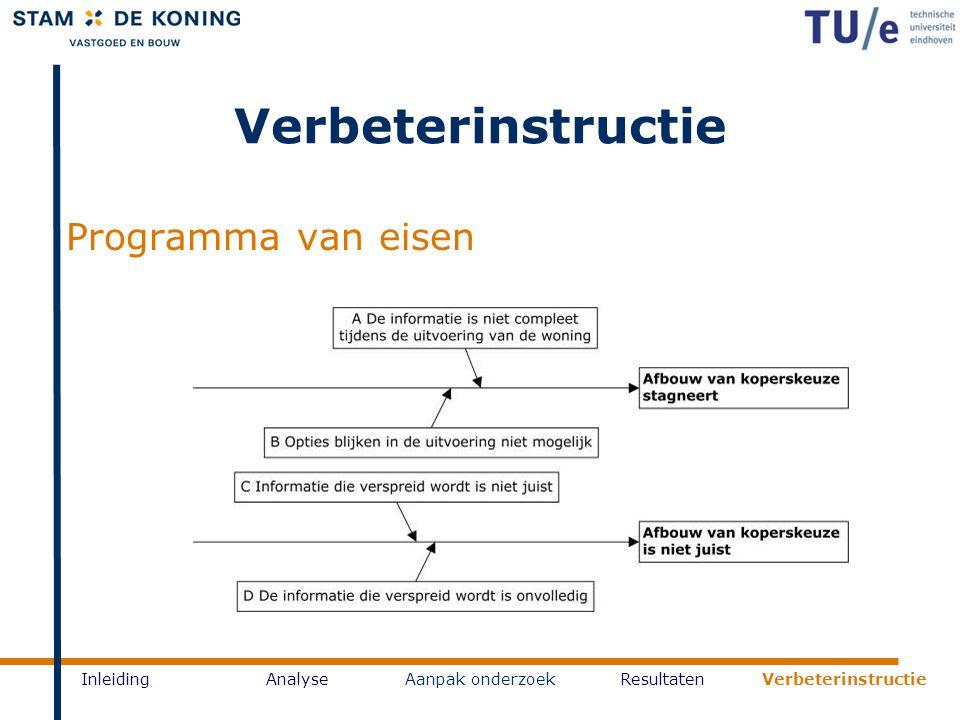 Verbeterinstructie Programma van eisen InleidingAnalyseAanpak onderzoekResultaten Verbeterinstructie