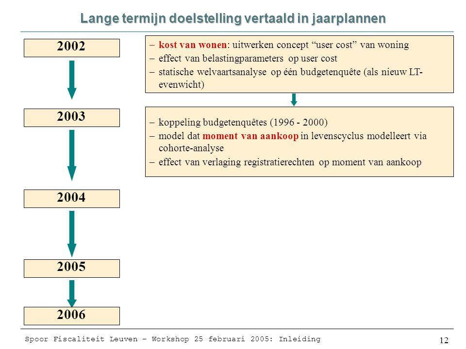 Spoor Fiscaliteit Leuven – Workshop 25 februari 2005: Inleiding 12 Lange termijn doelstelling vertaald in jaarplannen 2002 2003 2004 2005 2006 –kost van wonen: uitwerken concept user cost van woning –effect van belastingparameters op user cost –statische welvaartsanalyse op één budgetenquête (als nieuw LT- evenwicht) –koppeling budgetenquêtes (1996 - 2000) –model dat moment van aankoop in levenscyclus modelleert via cohorte-analyse –effect van verlaging registratierechten op moment van aankoop
