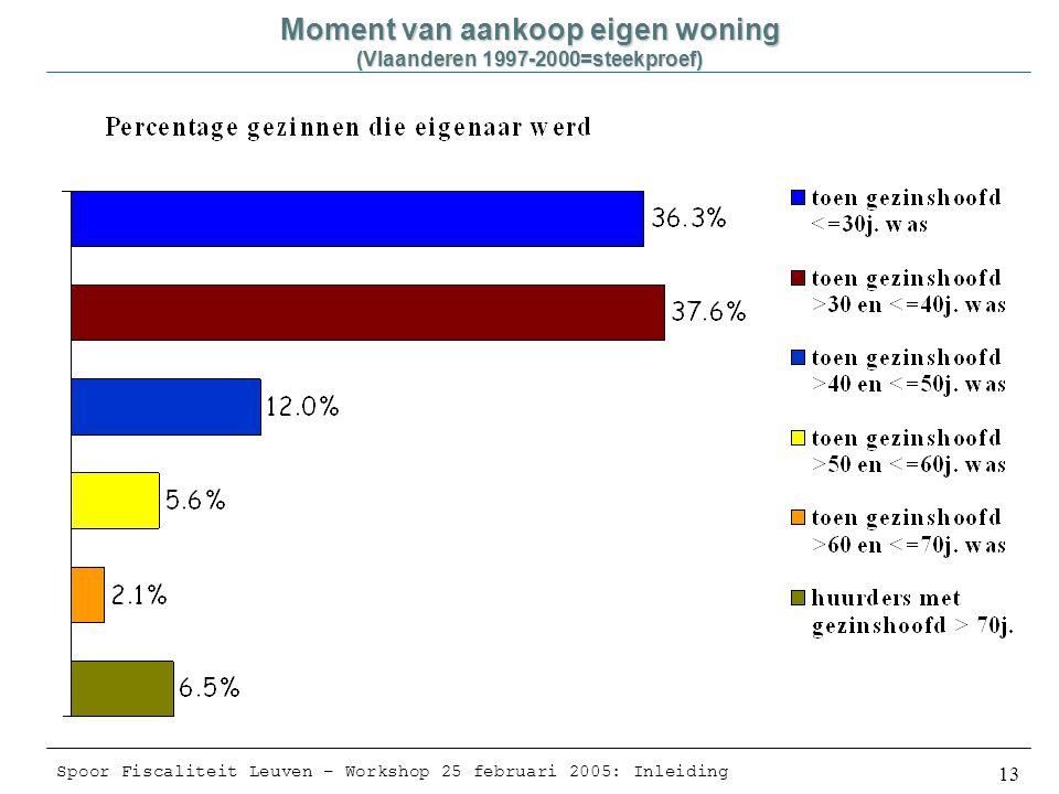 Spoor Fiscaliteit Leuven – Workshop 25 februari 2005: Inleiding 13 Moment van aankoop eigen woning (Vlaanderen 1997-2000=steekproef)