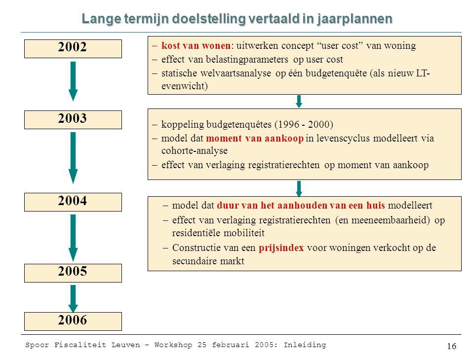Spoor Fiscaliteit Leuven – Workshop 25 februari 2005: Inleiding 16 Lange termijn doelstelling vertaald in jaarplannen 2002 2003 2004 2005 2006 –kost van wonen: uitwerken concept user cost van woning –effect van belastingparameters op user cost –statische welvaartsanalyse op één budgetenquête (als nieuw LT- evenwicht) –koppeling budgetenquêtes (1996 - 2000) –model dat moment van aankoop in levenscyclus modelleert via cohorte-analyse –effect van verlaging registratierechten op moment van aankoop –model dat duur van het aanhouden van een huis modelleert –effect van verlaging registratierechten (en meeneembaarheid) op residentiële mobiliteit –Constructie van een prijsindex voor woningen verkocht op de secundaire markt