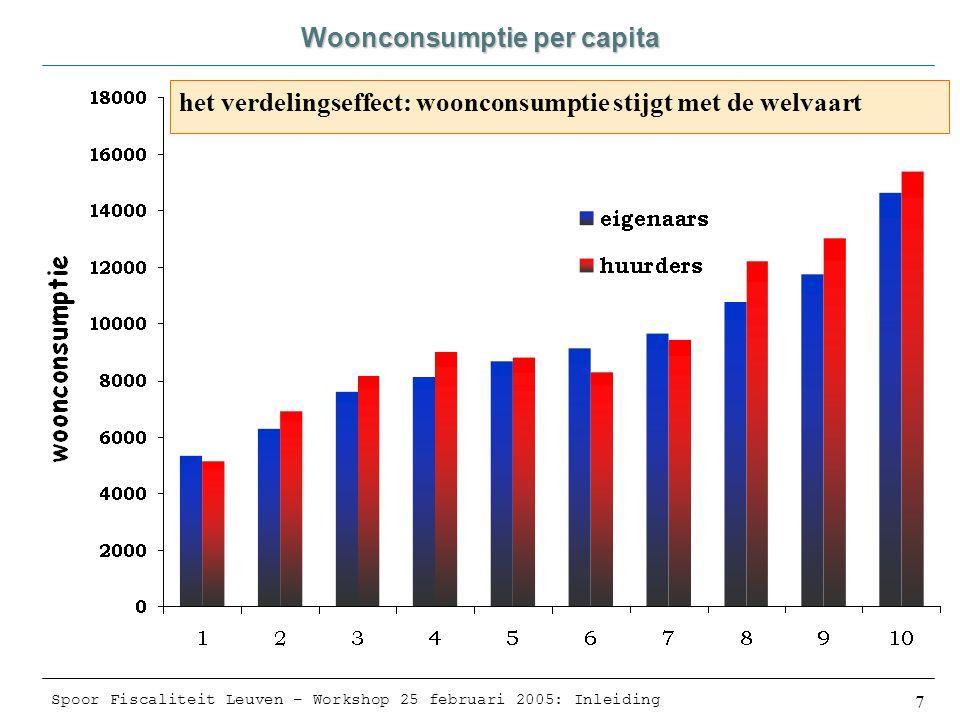 Spoor Fiscaliteit Leuven – Workshop 25 februari 2005: Inleiding 7 Woonconsumptie per capita het verdelingseffect: woonconsumptie stijgt met de welvaart