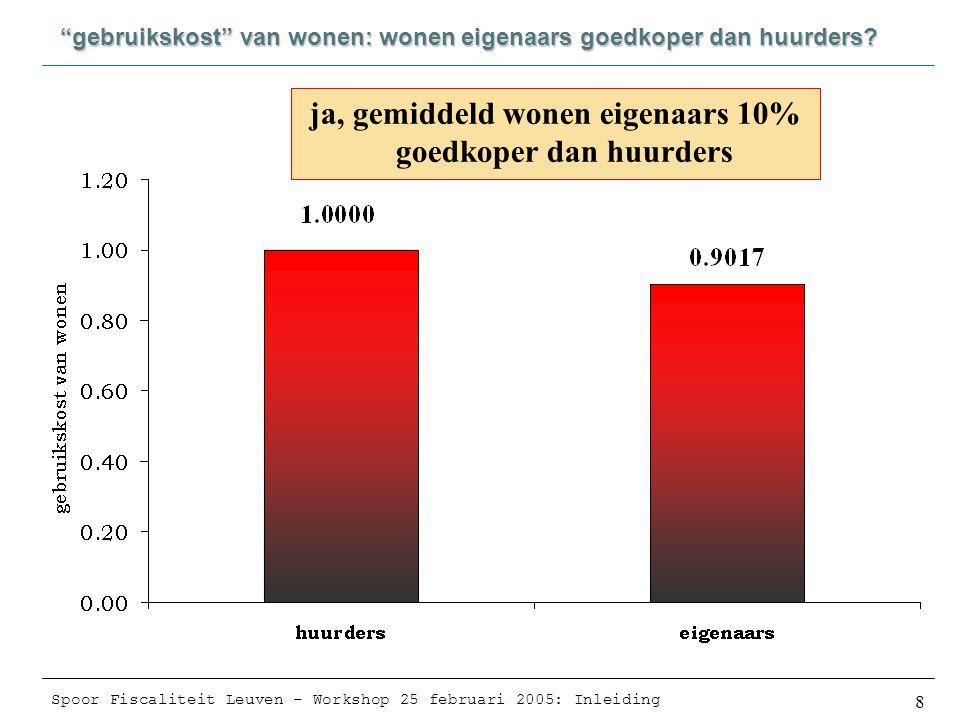 Spoor Fiscaliteit Leuven – Workshop 25 februari 2005: Inleiding 8 gebruikskost van wonen: wonen eigenaars goedkoper dan huurders.