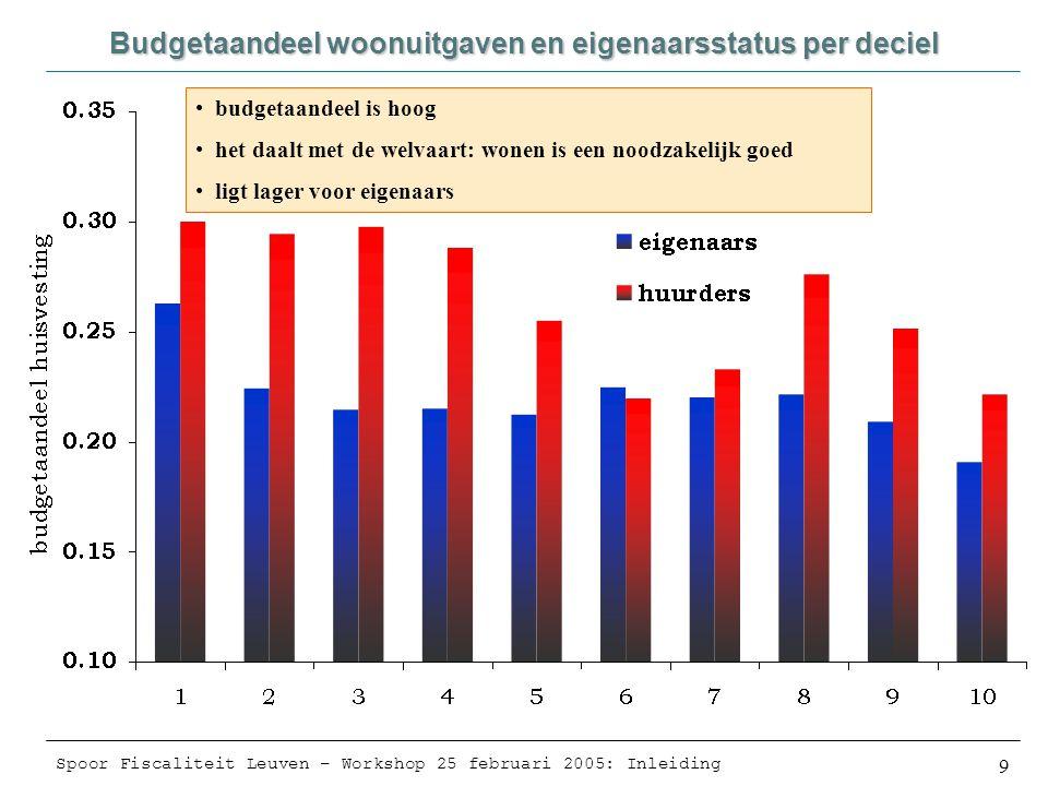 Spoor Fiscaliteit Leuven – Workshop 25 februari 2005: Inleiding 9 Budgetaandeel woonuitgaven en eigenaarsstatus per deciel •budgetaandeel is hoog •het daalt met de welvaart: wonen is een noodzakelijk goed •ligt lager voor eigenaars