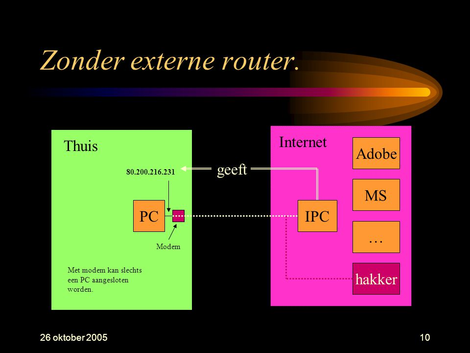 26 oktober 200510 Zonder externe router.