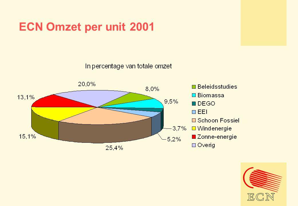 ECN Omzet per unit 2001