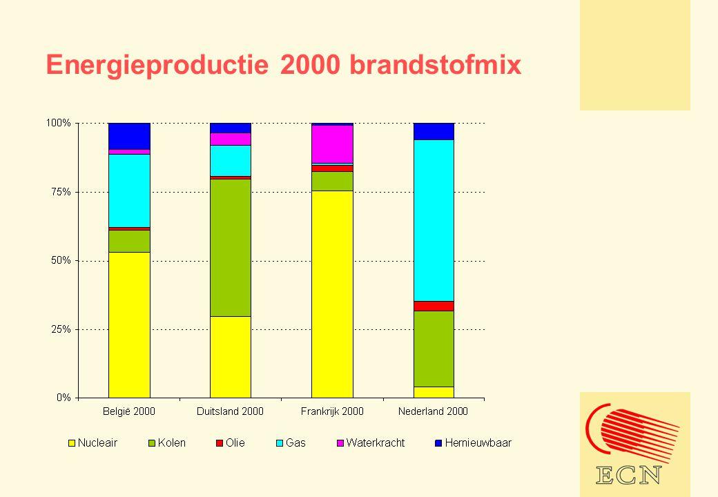 Energieproductie 2000 brandstofmix