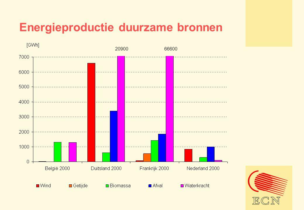 Energieproductie duurzame bronnen 2090066600