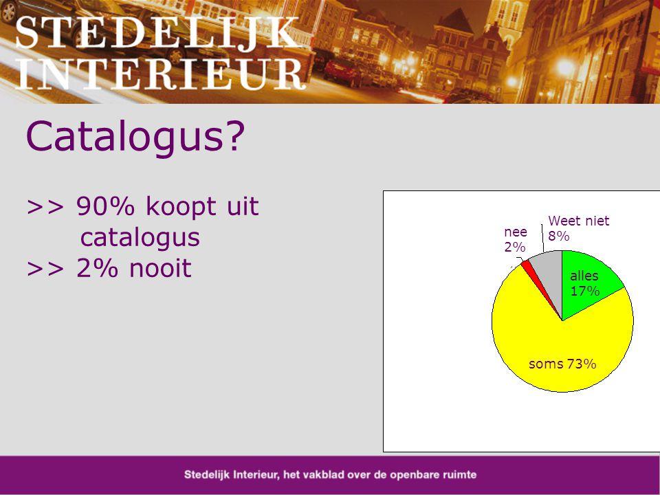 soms 73% alles 17% Weet niet 8% nee 2% Catalogus >> 90% koopt uit catalogus >> 2% nooit