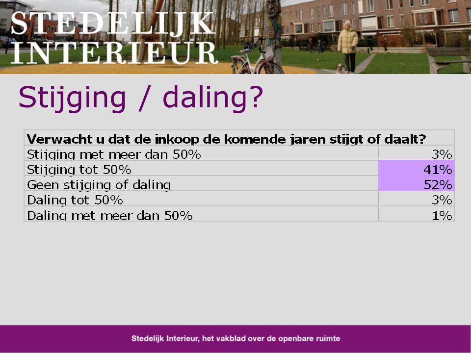 Stijging / daling