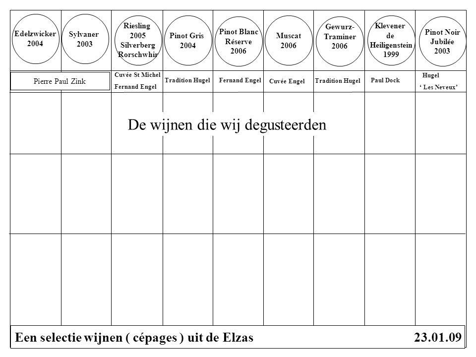 EDELZWICKER 2004 Huis : Pierre Paul Zink - gelegen in Pfaffenheim - 5 generaties van zoon op zoon - kelders uit 1616, gebruikt eiken vaten - fanatiek voor lage rendementen (< 40 hl/ha) - 8 ha wijngaard, kalkgrond, ZO- expositie - Grand Cru : ' Le Steinert' Edelzwicker is een samenstelling van verschillende cépages, niet vaststaand : mondspoeler