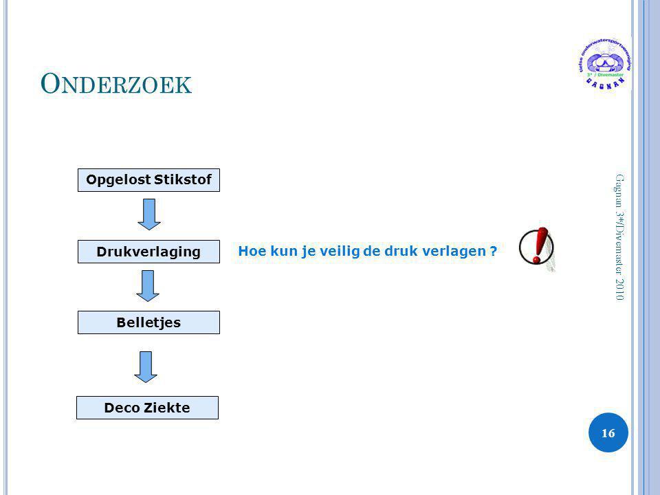 O NDERZOEK 16 Gagnan 3*/Divemaster 2010 Opgelost Stikstof Drukverlaging Belletjes Hoe kun je veilig de druk verlagen ? Deco Ziekte