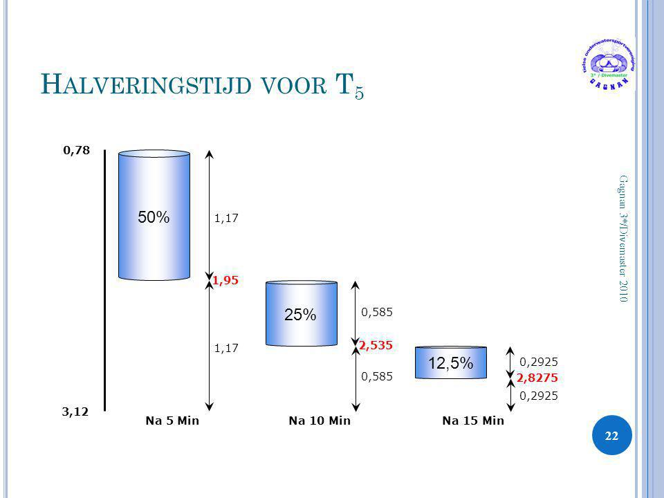 H ALVERINGSTIJD VOOR T 5 22 Gagnan 3*/Divemaster 2010 0,78 3,12 Na 5 Min 50% 1,17 1,95 1,17 25% Na 10 Min 0,585 2,535 Na 15 Min 12,5% 0,2925 2,8275