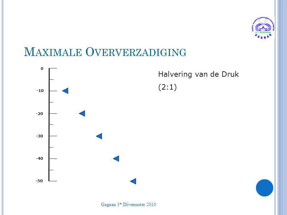 M AXIMALE O VERVERZADIGING Gagnan 3*/Divemaster 2010 25 0 -10 -20 -30 -40 -50 Halvering van de Druk (2:1)