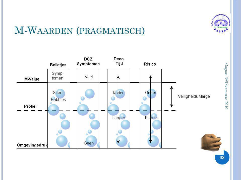 M-W AARDEN ( PRAGMATISCH ) 38 Gagnan 3*/Divemaster 2010 Omgevingsdruk Profiel M-Value Belletjes DCZ Symptomen Deco Tijd Risico Veiligheids Marge Symp-