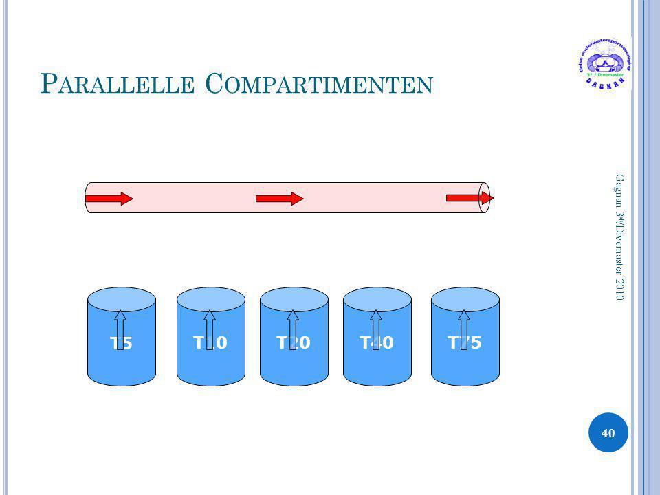 P ARALLELLE C OMPARTIMENTEN 40 Gagnan 3*/Divemaster 2010 T5T5 T10T20T40T75