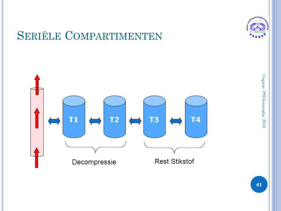 S ERIËLE C OMPARTIMENTEN 41 Gagnan 3*/Divemaster 2010 T1T2T3T4 Decompressie Rest Stikstof