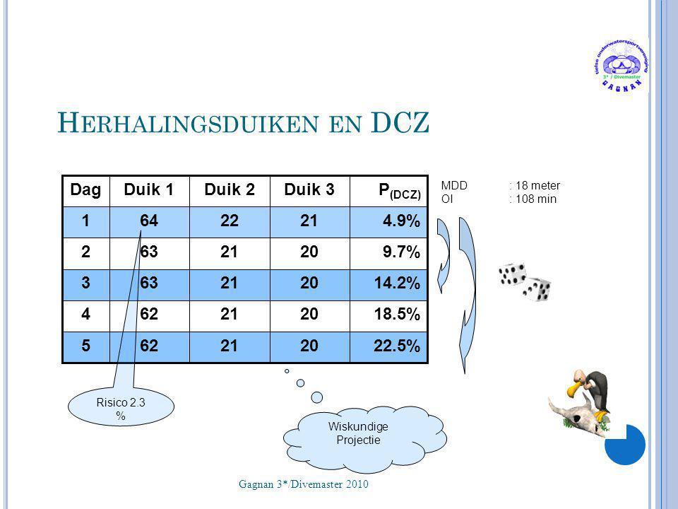 H ERHALINGSDUIKEN EN DCZ Gagnan 3*/Divemaster 2010 44 22.5%2021625 18.5%2021624 14.2%2021633 9.7%2021632 4.9%2122641 P (DCZ) Duik 3Duik 2Duik 1Dag MDD