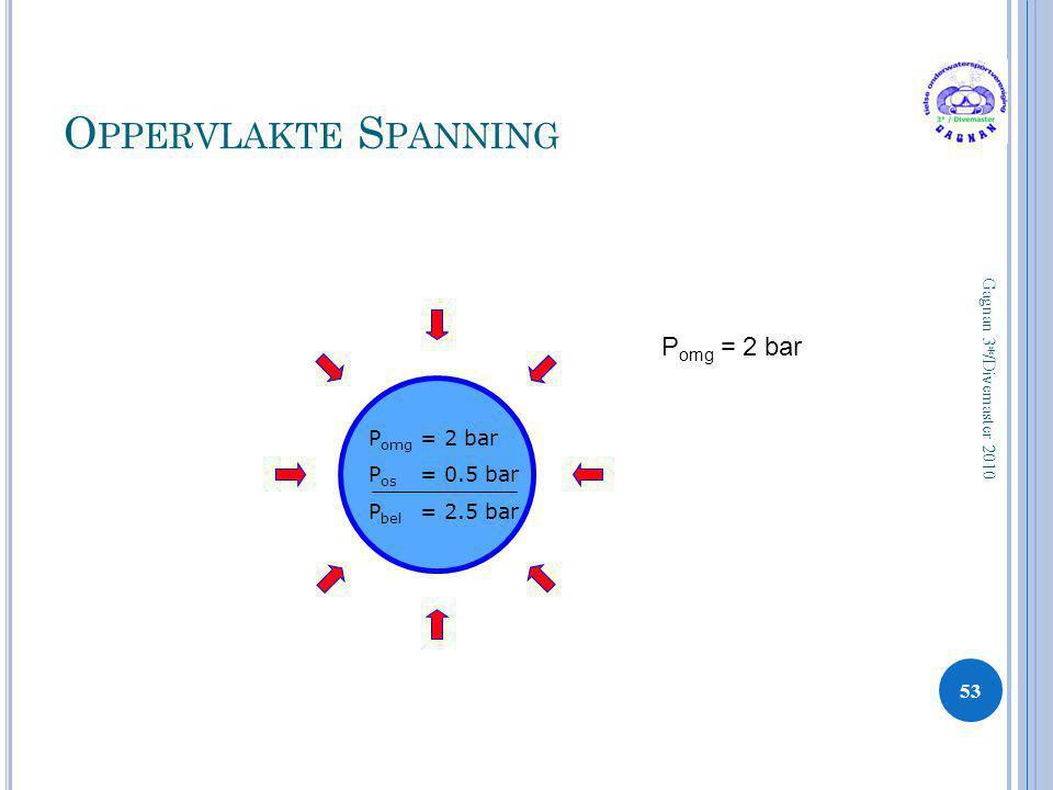 O PPERVLAKTE S PANNING 53 Gagnan 3*/Divemaster 2010 P omg = 2 bar P os = 0.5 bar P bel = 2.5 bar P omg = 2 bar