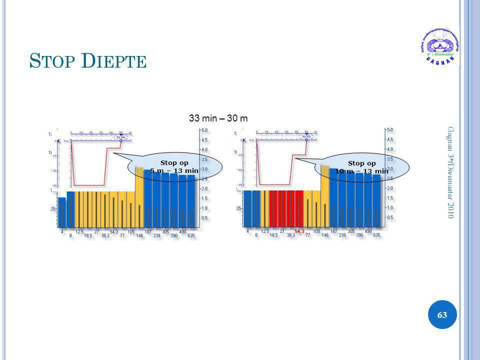 S TOP D IEPTE 63 Gagnan 3*/Divemaster 2010 33 min – 30 m Stop op 5 m – 13 min Stop op 10 m – 13 min