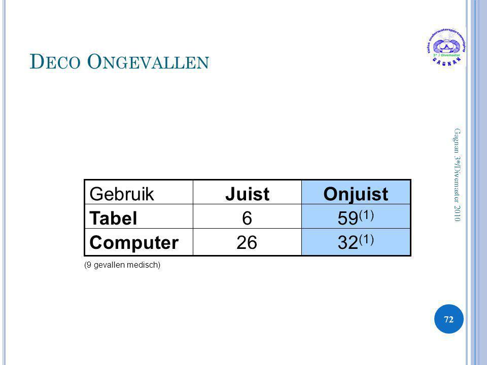 D ECO O NGEVALLEN 72 Gagnan 3*/Divemaster 2010 32 (1) 26Computer 59 (1) 6Tabel OnjuistJuistGebruik (9 gevallen medisch)