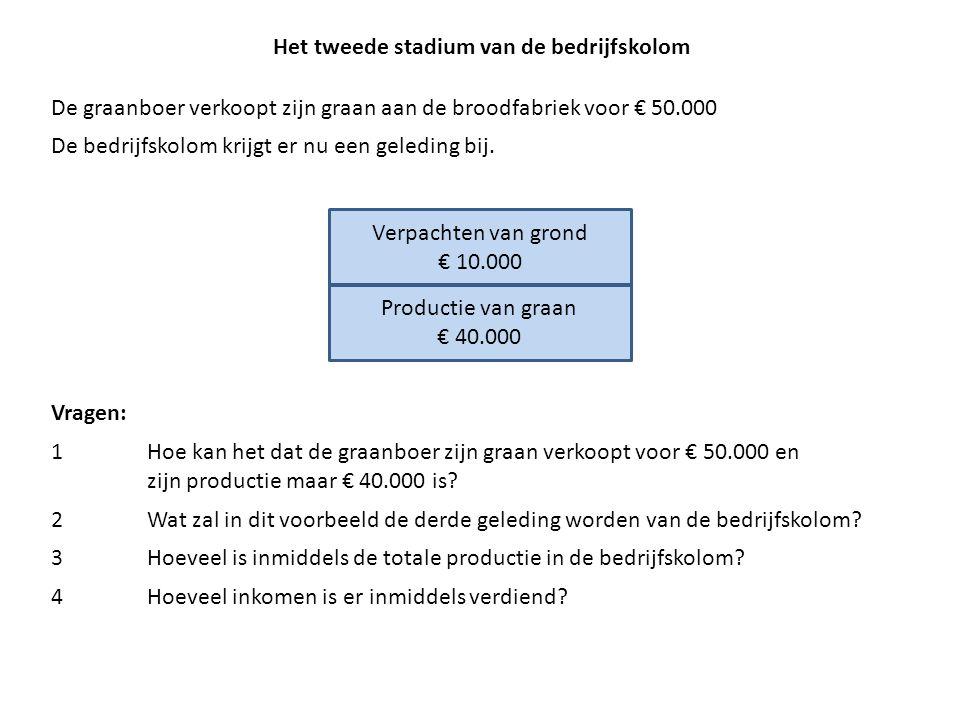 Het tweede stadium van de bedrijfskolom De graanboer verkoopt zijn graan aan de broodfabriek voor € 50.000 De bedrijfskolom krijgt er nu een geleding