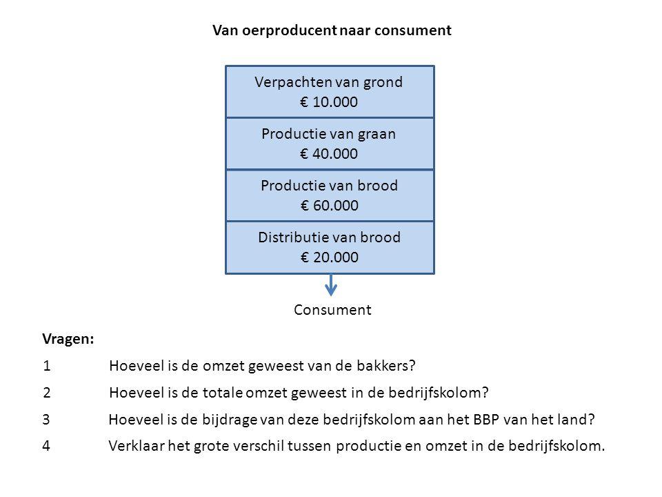 Van oerproducent naar consument Verpachten van grond € 10.000 Productie van graan € 40.000 Productie van brood € 60.000 Distributie van brood € 20.000 Consument Vragen: 1Hoeveel is de omzet geweest van de bakkers.