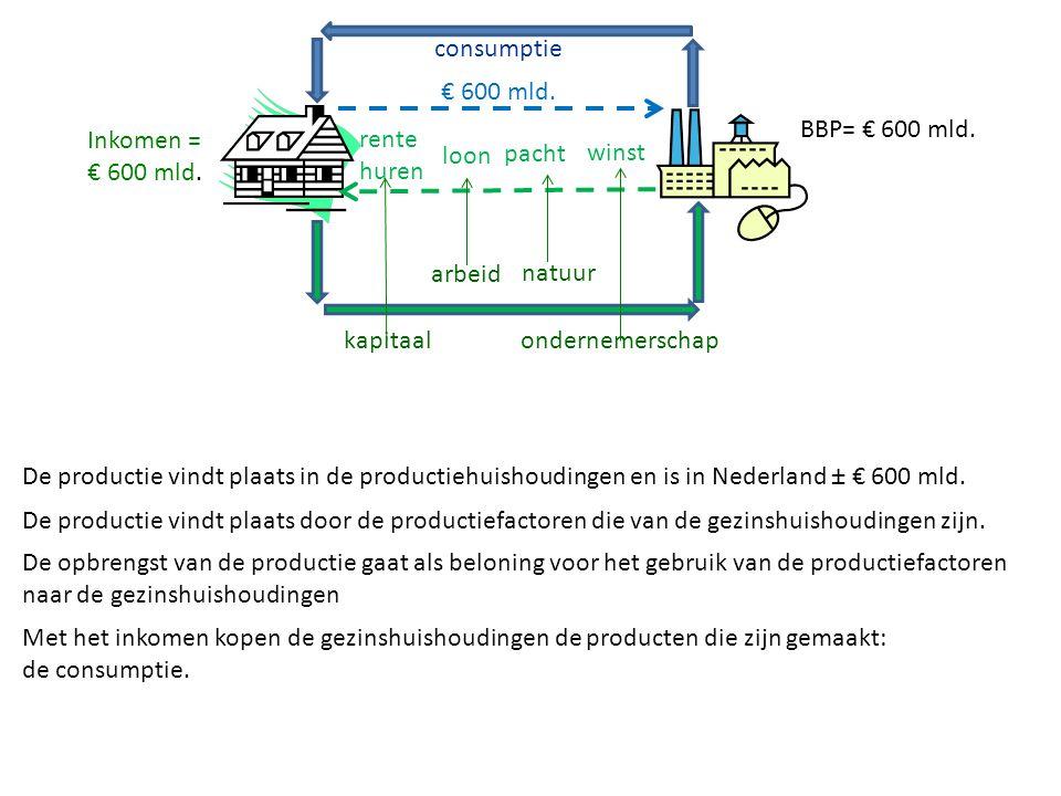 De productie vindt plaats in de productiehuishoudingen en is in Nederland ± € 600 mld. De productie vindt plaats door de productiefactoren die van de