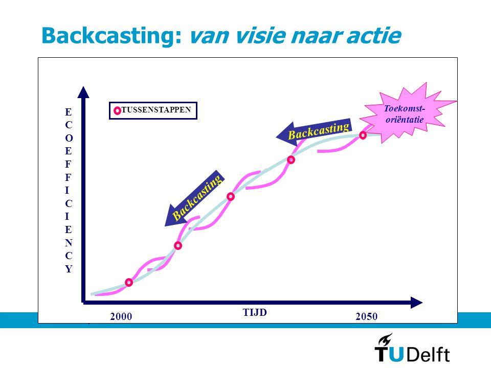 Amsterdam, 16 juni 20045 TUDelft: Toekomstdenkden voor DO in het onderwijs • Toekomstdenken voor DO is onderdeel van TiDO- basisvakken op verschillende faculteiten (*) • Toekomstdenken voor DO staat centraal in het TiDO- Colloquiumvak (***) • Toekomstdenken voor DO in meerdere vakken (**): • Wm0909TU: TA: Technology, Society, Sustainability • Wm0910TW: TA en DO voor Technische Wiskunde • Mtp305: 1 ects binnen vak over duurzame maritieme techniek • IO: Sustainable Product Development • Industrial Ecology (vakken en opleiding)