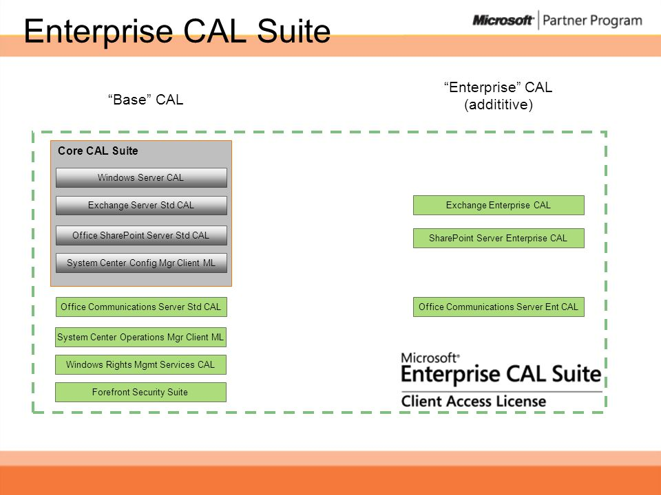 "Core CAL Suite Enterprise CAL Suite ""Base"" CAL ""Enterprise"" CAL (addititive) Exchange Server Std CAL Office SharePoint Server Std CAL System Center Co"