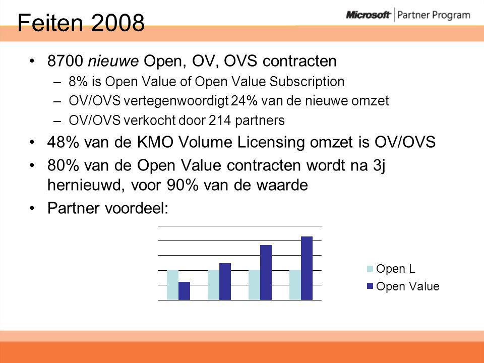 Feiten 2008 •8700 nieuwe Open, OV, OVS contracten –8% is Open Value of Open Value Subscription –OV/OVS vertegenwoordigt 24% van de nieuwe omzet –OV/OVS verkocht door 214 partners •48% van de KMO Volume Licensing omzet is OV/OVS •80% van de Open Value contracten wordt na 3j hernieuwd, voor 90% van de waarde •Partner voordeel: