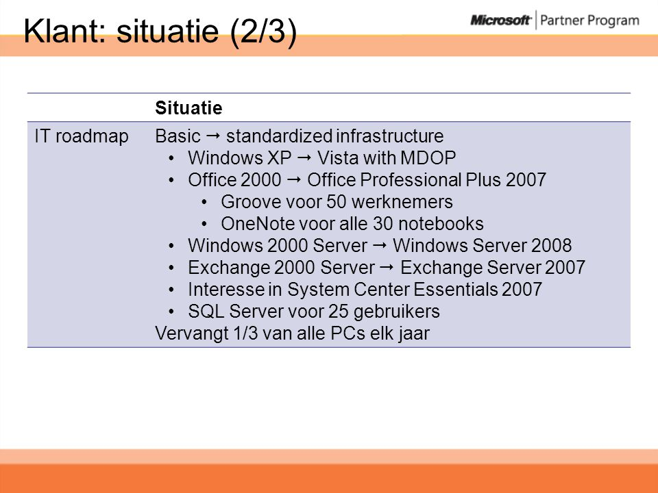 Klant: situatie (2/3) Situatie IT roadmap Basic  standardized infrastructure •Windows XP  Vista with MDOP •Office 2000  Office Professional Plus 20