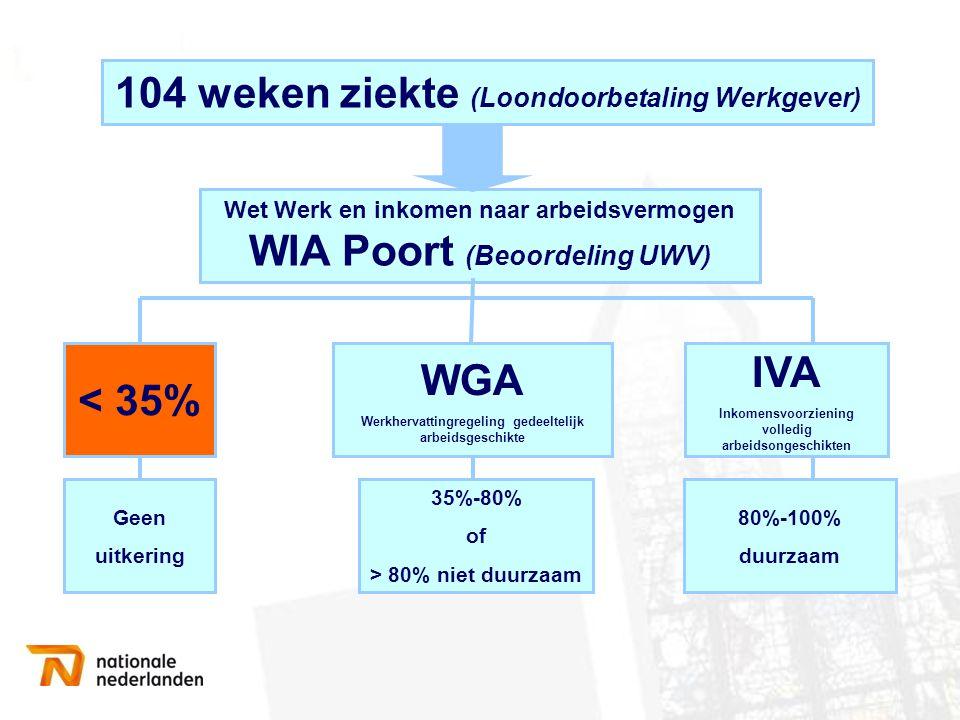 104 weken ziekte (Loondoorbetaling Werkgever) Geen uitkering < 35% Wet Werk en inkomen naar arbeidsvermogen WIA Poort (Beoordeling UWV) 80%-100% duurz