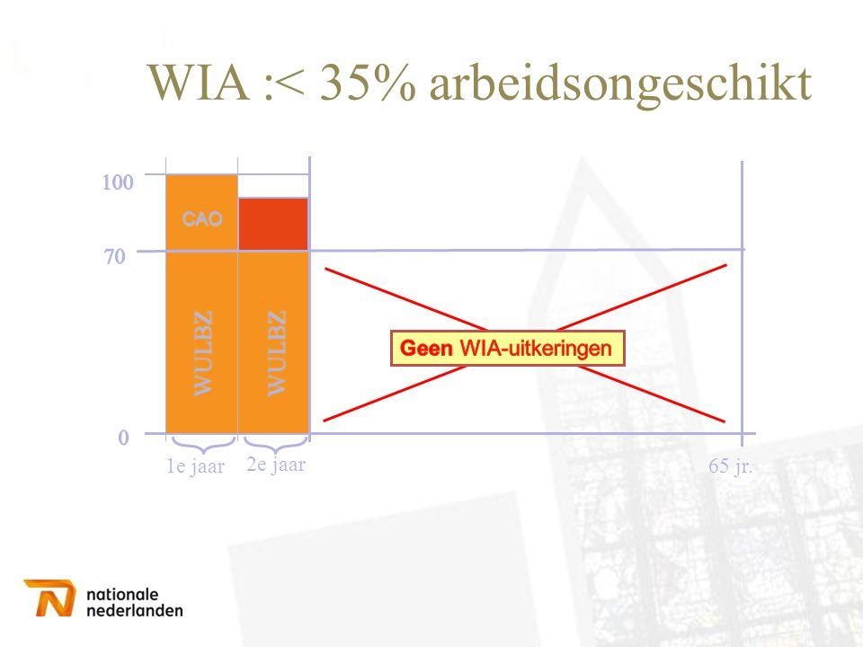 WIA :< 35% arbeidsongeschikt 1e jaar 2e jaar 65 jr. WULBZ WULBZ CAO