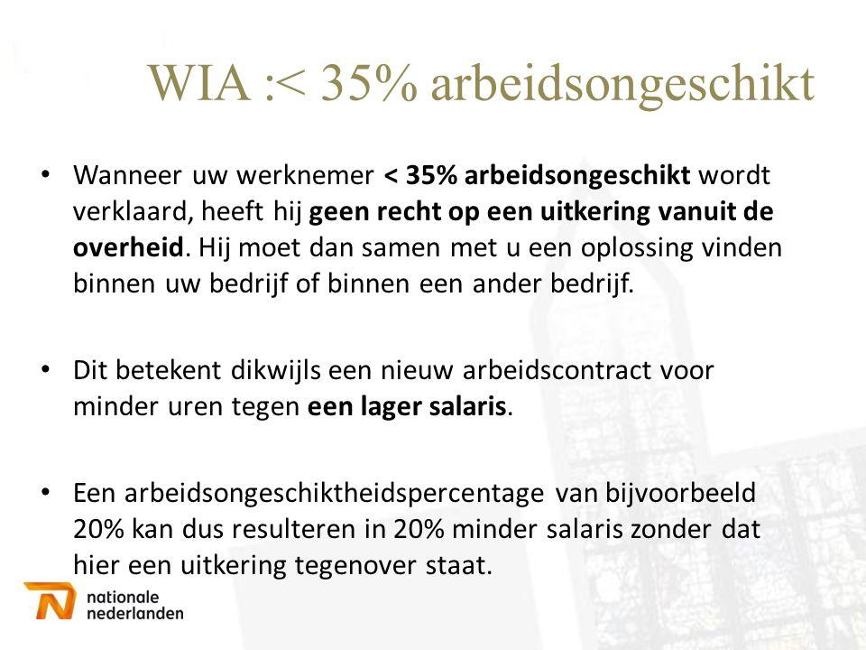 WIA :< 35% arbeidsongeschikt • Wanneer uw werknemer < 35% arbeidsongeschikt wordt verklaard, heeft hij geen recht op een uitkering vanuit de overheid.