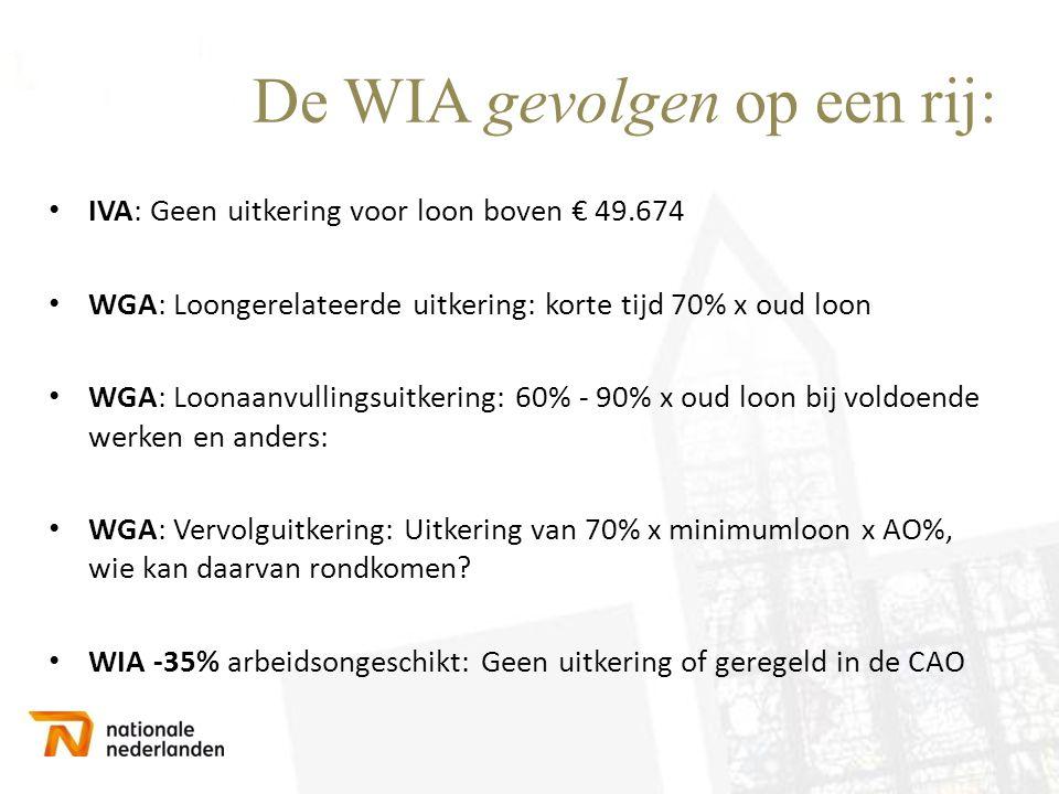 De WIA gevolgen op een rij: • IVA: Geen uitkering voor loon boven € 49.674 • WGA: Loongerelateerde uitkering: korte tijd 70% x oud loon • WGA: Loonaan