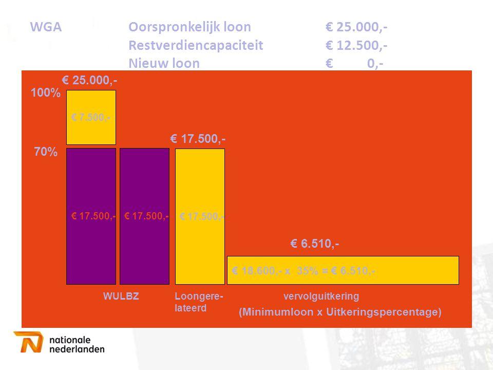 € 7.500,- € 18.600,- x 35% = € 6.510,- € 17.500,- 70% 100% WULBZ Loongere- lateerd vervolguitkering € 25.000,- € 17.500,- € 6.510,- (Minimumloon x Uit