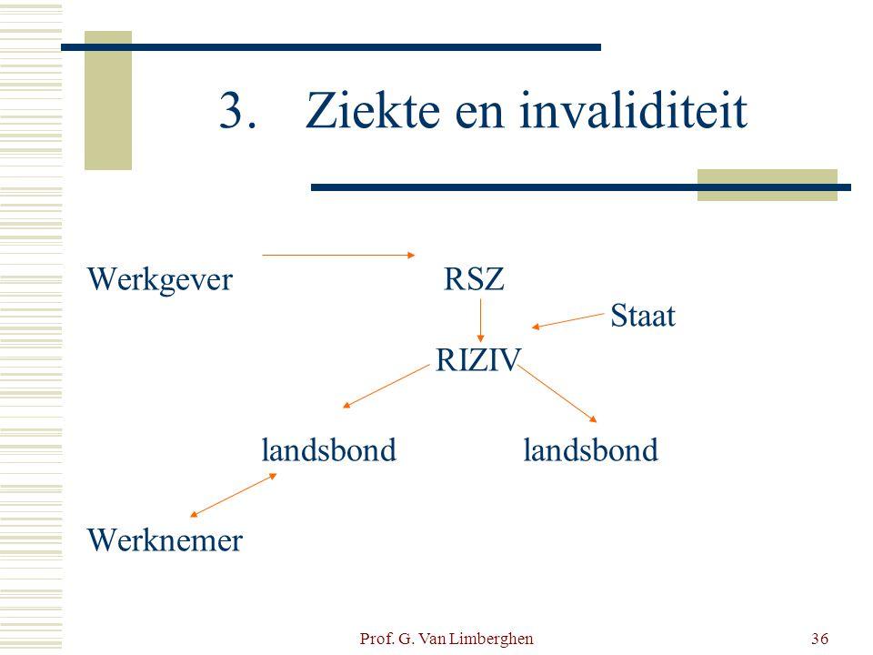 Prof. G. Van Limberghen36 3.Ziekte en invaliditeit Werkgever RSZ Staat RIZIVlandsbond Werknemer