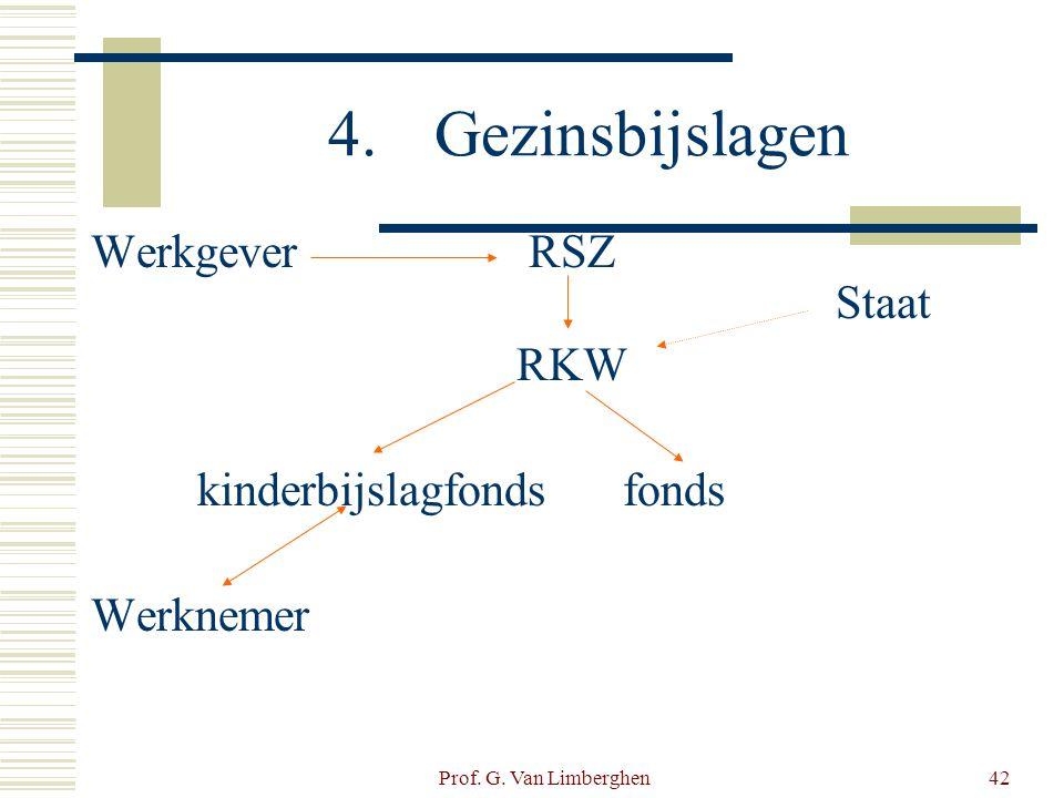 Prof. G. Van Limberghen42 4.Gezinsbijslagen Werkgever RSZ Staat RKW kinderbijslagfondsfonds Werknemer