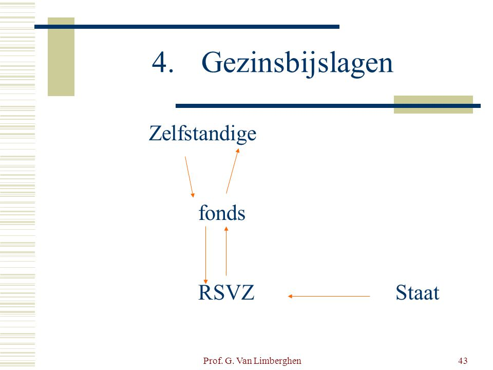 Prof. G. Van Limberghen43 4.Gezinsbijslagen Zelfstandige fonds RSVZStaat