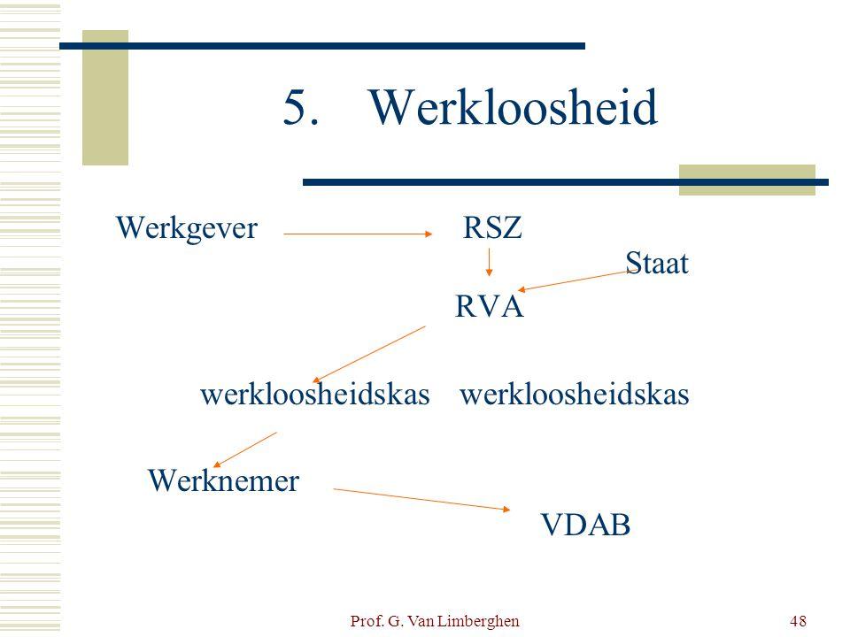 Prof. G. Van Limberghen48 5.Werkloosheid Werkgever RSZ Staat RVA werkloosheidskas Werknemer VDAB