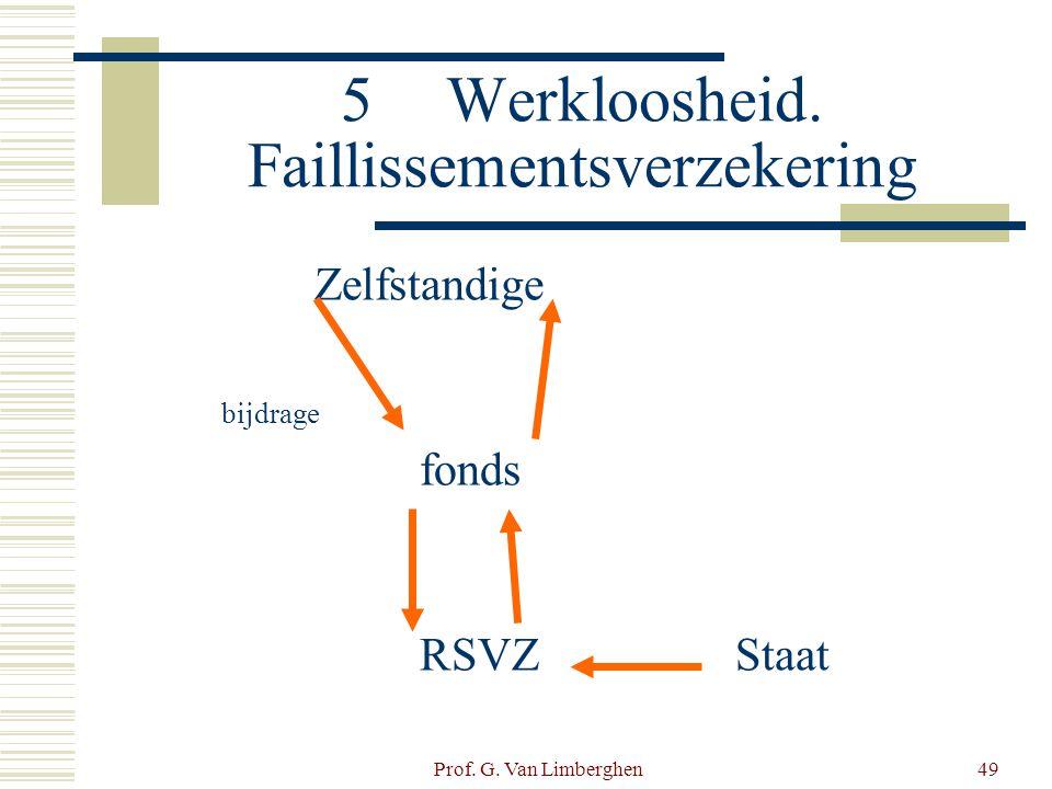 Prof. G. Van Limberghen49 5Werkloosheid. Faillissementsverzekering Zelfstandige bijdrage fonds RSVZStaat